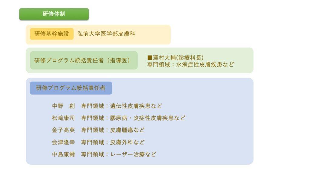 弘前大学医学部附属病院皮膚科研修プログラム